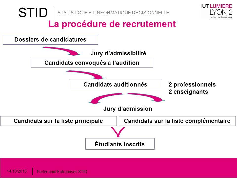 STID STATISTIQUE ET INFORMATIQUE DECISIONNELLE La procédure de recrutement Dossiers de candidatures Jury d'admissibilité Candidats convoqués à l'audit