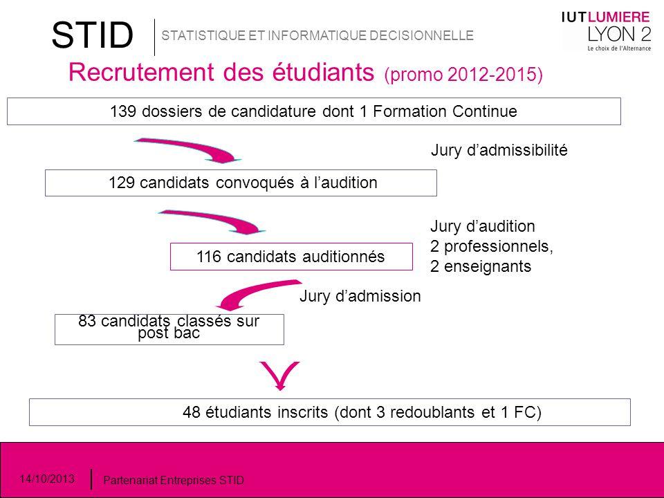 STID STATISTIQUE ET INFORMATIQUE DECISIONNELLE Recrutement des étudiants (promo 2012-2015) 139 dossiers de candidature dont 1 Formation Continue Jury