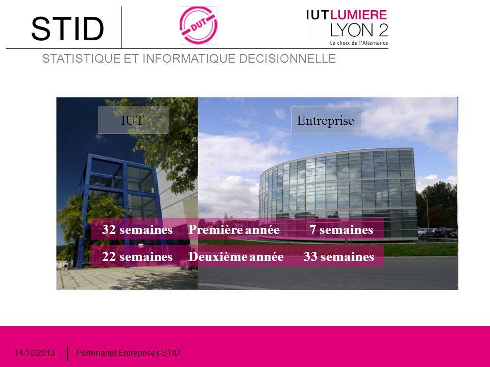 STID STATISTIQUE ET INFORMATIQUE DECISIONNELLE 14/10/2013 Partenariat Entreprises STID Des débouchés dans quels services de l'entreprise .