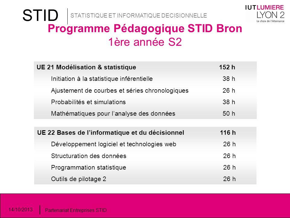 Programme Pédagogique STID Bron 1ère année S2 STID STATISTIQUE ET INFORMATIQUE DECISIONNELLE 14/10/2013 Partenariat Entreprises STID UE 21 Modélisatio