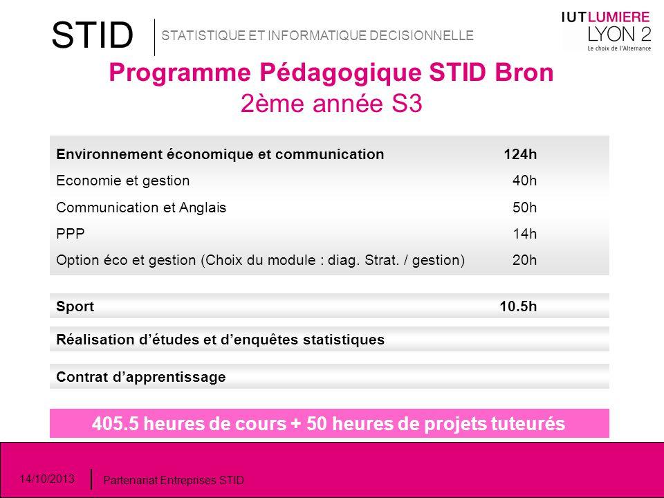 STID STATISTIQUE ET INFORMATIQUE DECISIONNELLE 14/10/2013 Partenariat Entreprises STID Environnement économique et communication124h Economie et gesti