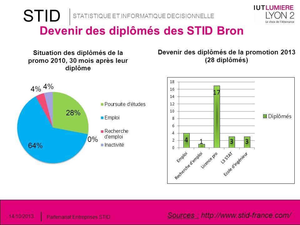 STID STATISTIQUE ET INFORMATIQUE DECISIONNELLE 14/10/2013 Partenariat Entreprises STID Devenir des diplômés des STID Bron Sources : http://www.stid-fr
