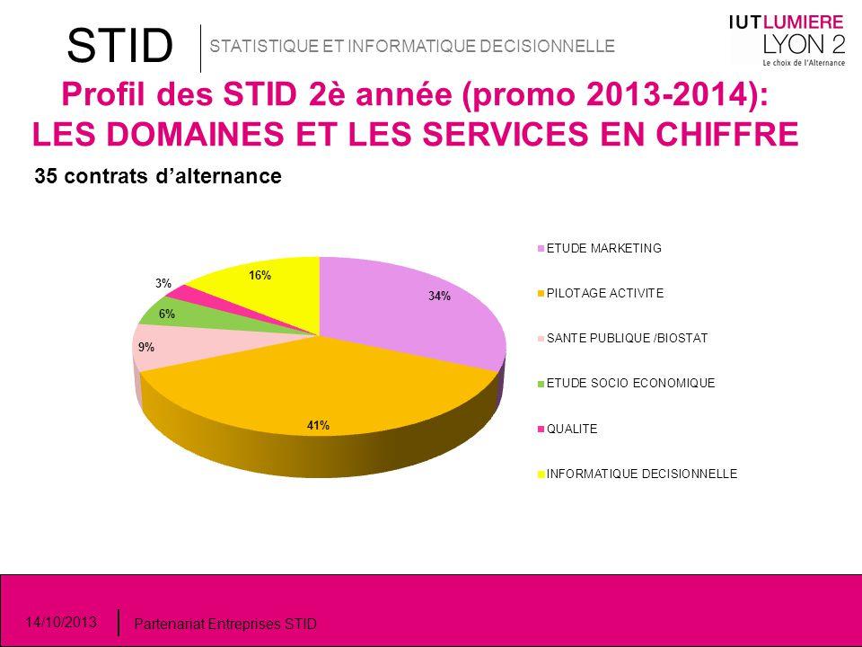 STID STATISTIQUE ET INFORMATIQUE DECISIONNELLE 14/10/2013 Partenariat Entreprises STID Profil des STID 2è année (promo 2013-2014): LES DOMAINES ET LES