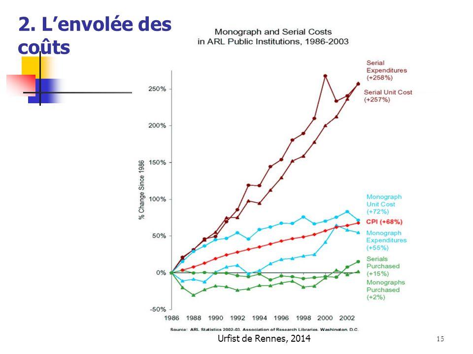 Urfist de Rennes, 2014 15 2. L'envolée des coûts
