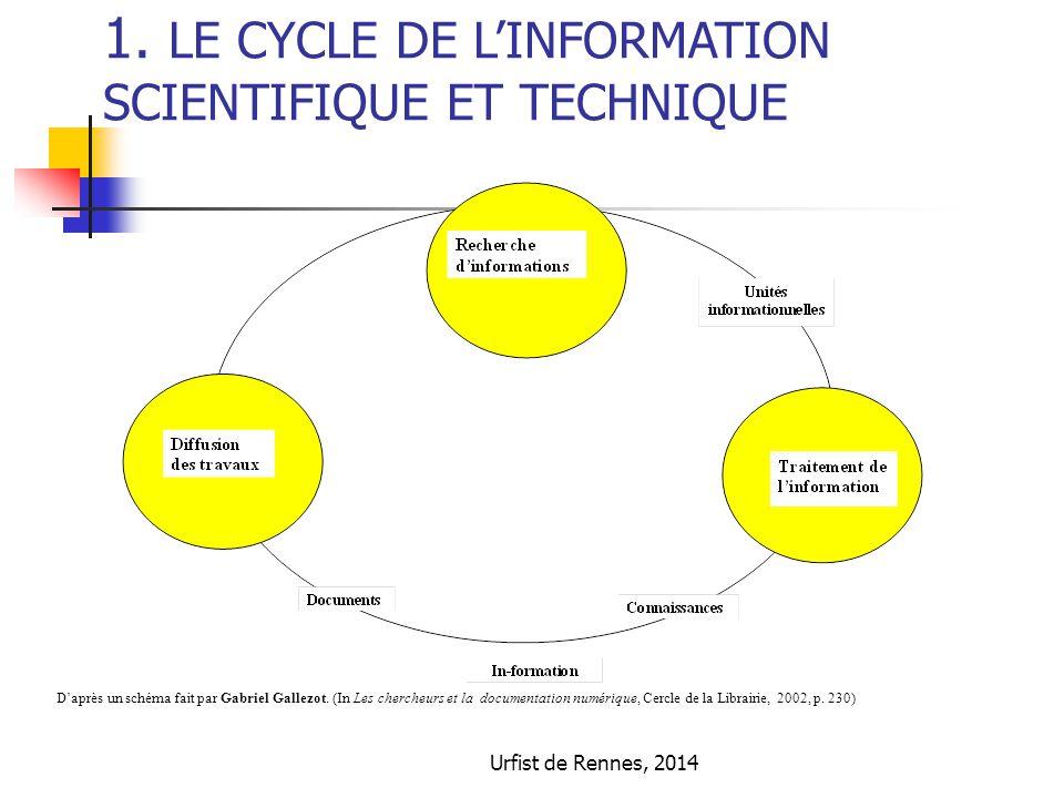 Urfist de Rennes, 2014 1. LE CYCLE DE L'INFORMATION SCIENTIFIQUE ET TECHNIQUE D'après un schéma fait par Gabriel Gallezot. (In Les chercheurs et la do