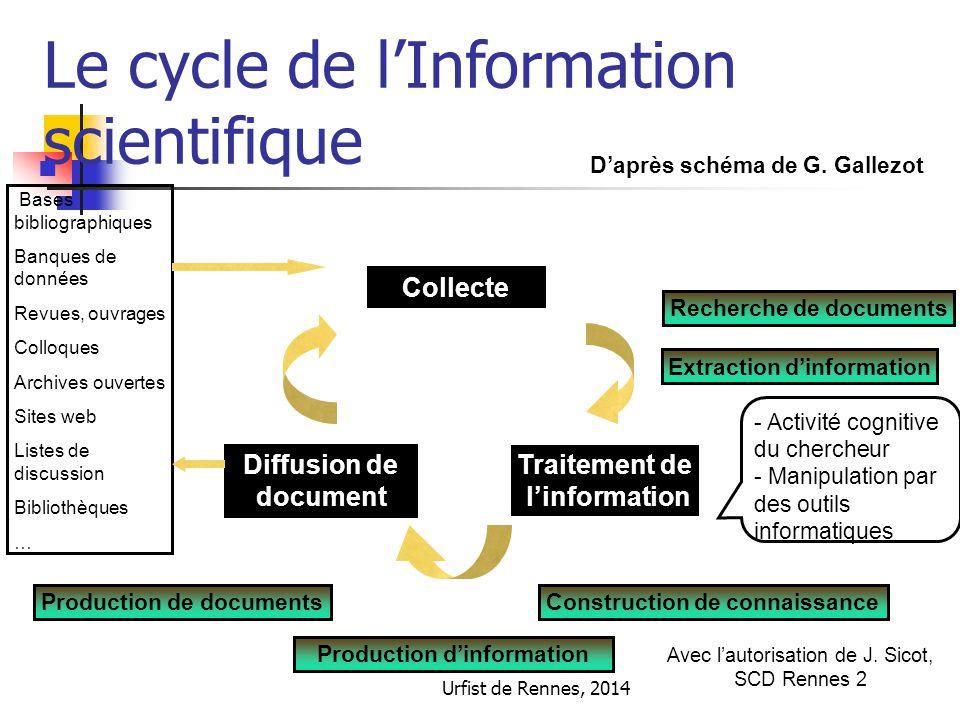 Urfist de Rennes, 2014 Le cycle de l'Information scientifique Collecte Diffusion de document Traitement de l'information Recherche de documents Extrac