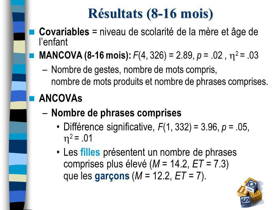 Résultats (8-16 mois) Covariables = niveau de scolarité de la mère et âge de l'enfant MANCOVA (8-16 mois): F (4, 326) = 2.89, p =.02,  2 =.03 –Nombre de gestes, nombre de mots compris, nombre de mots produits et nombre de phrases comprises.