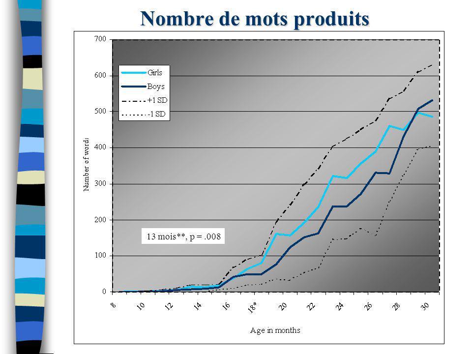 Nombre de mots produits 13 mois**, p =.008
