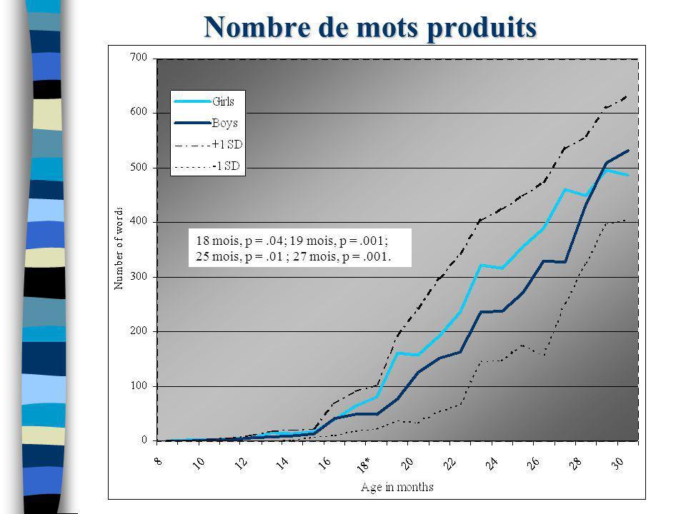 Nombre de mots produits 18 mois, p =.04; 19 mois, p =.001; 25 mois, p =.01 ; 27 mois, p =.001.