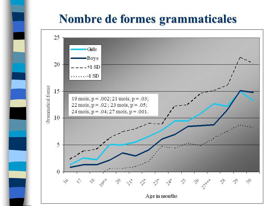 Nombre de formes grammaticales 19 mois, p =.002; 21 mois, p =.03; 22 mois, p =.02 ; 23 mois, p =.05; 24 mois, p =.04; 27 mois, p =.001.