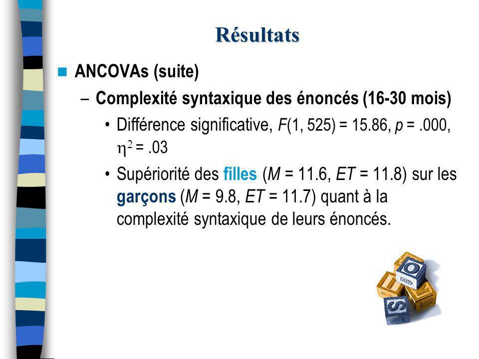 Résultats ANCOVAs (suite) – Complexité syntaxique des énoncés (16-30 mois) Différence significative, F (1, 525) = 15.86, p =.000,   =.03 Supériorité des filles ( M = 11.6, ET = 11.8) sur les garçons ( M = 9.8, ET = 11.7) quant à la complexité syntaxique de leurs énoncés.