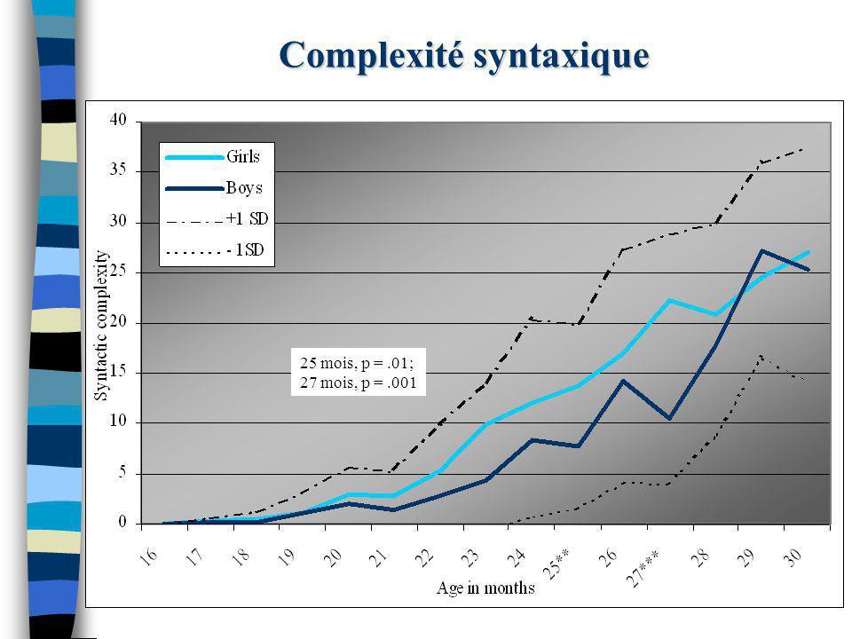 Complexité syntaxique 25 mois, p =.01; 27 mois, p =.001