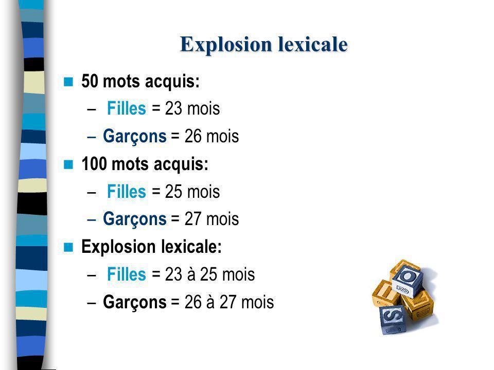 Explosion lexicale 50 mots acquis: – Filles = 23 mois – Garçons = 26 mois 100 mots acquis: – Filles = 25 mois – Garçons = 27 mois Explosion lexicale: – Filles = 23 à 25 mois – Garçons = 26 à 27 mois