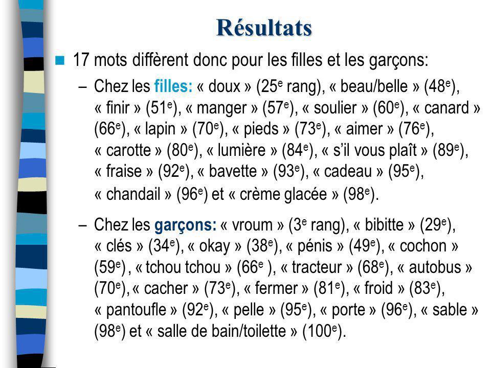 Résultats 17 mots diffèrent donc pour les filles et les garçons: –Chez les filles: « doux » (25 e rang), « beau/belle » (48 e ), « finir » (51 e ), « manger » (57 e ), « soulier » (60 e ), « canard » (66 e ), « lapin » (70 e ), « pieds » (73 e ), « aimer » (76 e ), « carotte » (80 e ), « lumière » (84 e ), « s'il vous plaît » (89 e ), « fraise » (92 e ), « bavette » (93 e ), « cadeau » (95 e ), « chandail » (96 e ) et « crème glacée » (98 e ).