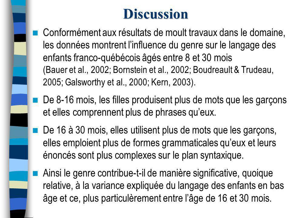 Discussion Conformément aux résultats de moult travaux dans le domaine, les données montrent l'influence du genre sur le langage des enfants franco-québécois âgés entre 8 et 30 mois (Bauer et al., 2002; Bornstein et al., 2002; Boudreault & Trudeau, 2005; Galsworthy et al., 2000; Kern, 2003).