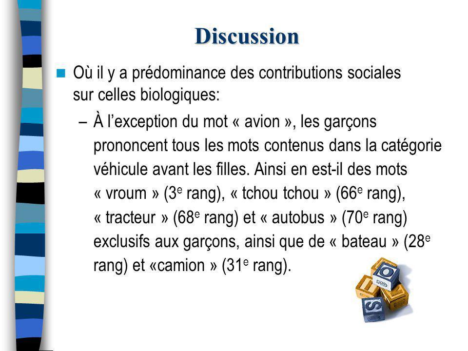 Discussion Où il y a prédominance des contributions sociales sur celles biologiques: –À l'exception du mot « avion », les garçons prononcent tous les mots contenus dans la catégorie véhicule avant les filles.