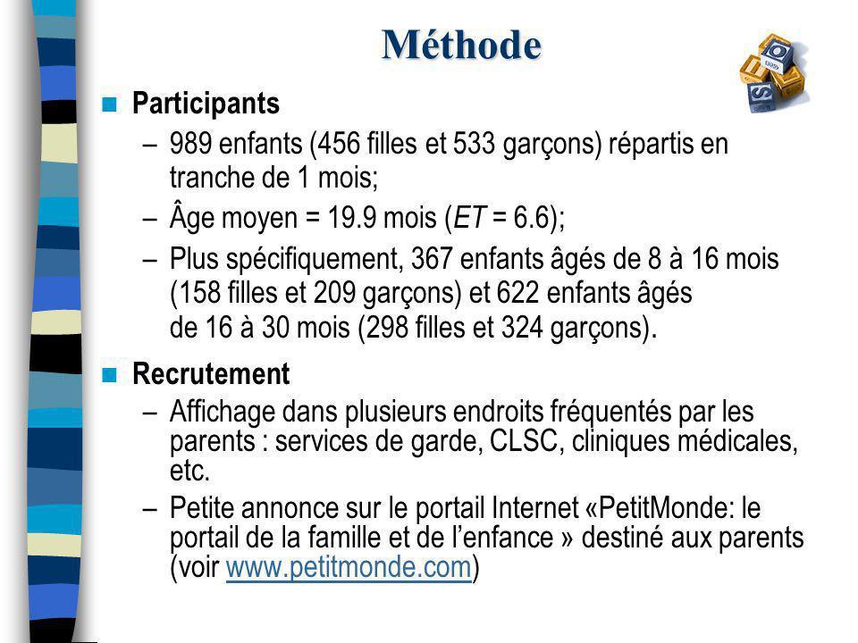 Méthode Participants –989 enfants (456 filles et 533 garçons) répartis en tranche de 1 mois; –Âge moyen = 19.9 mois ( ET = 6.6); –Plus spécifiquement, 367 enfants âgés de 8 à 16 mois (158 filles et 209 garçons) et 622 enfants âgés de 16 à 30 mois (298 filles et 324 garçons).