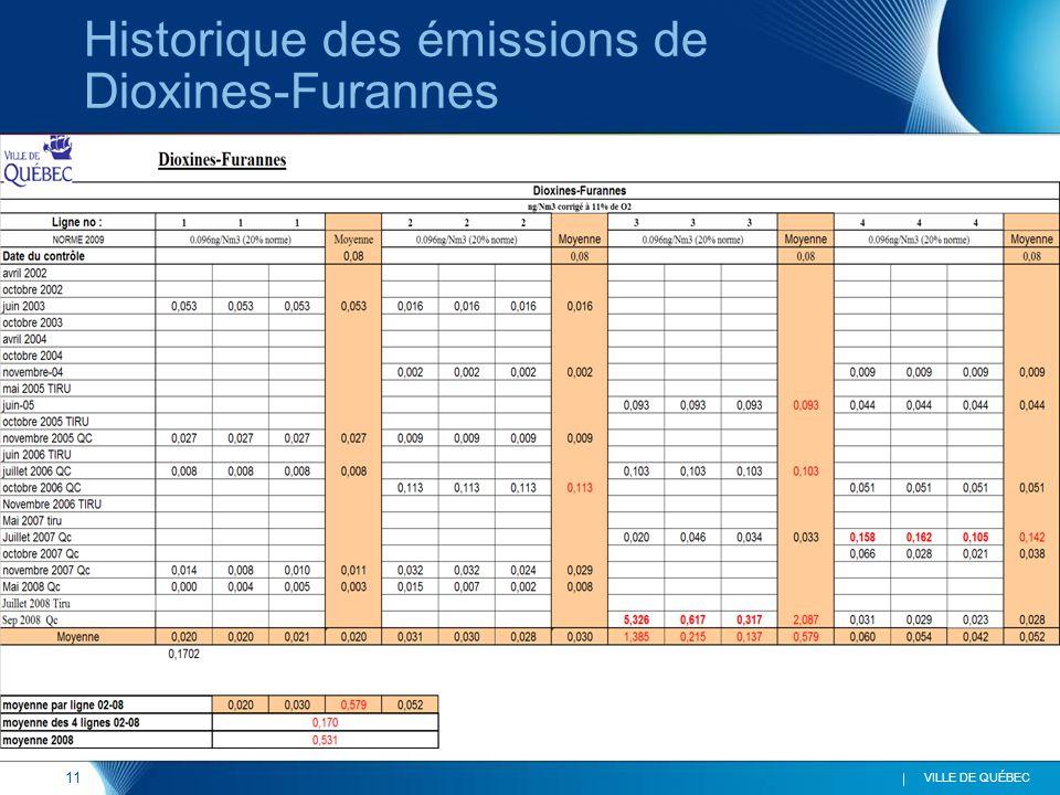 11 VILLE DE QUÉBEC Historique des émissions de Dioxines-Furannes