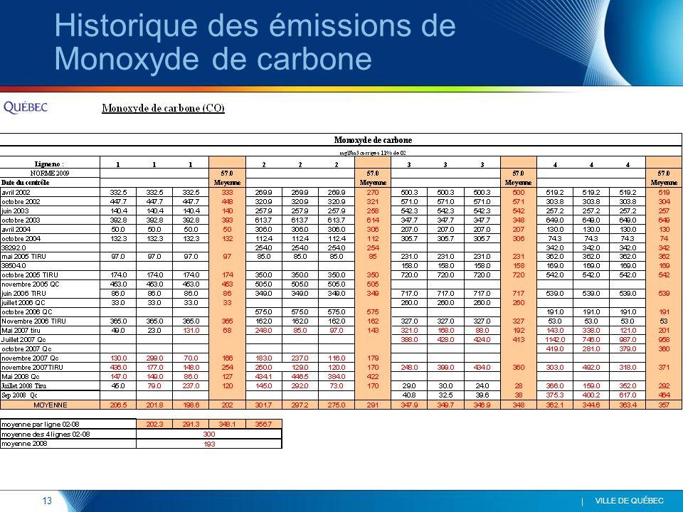 13 VILLE DE QUÉBEC Historique des émissions de Monoxyde de carbone