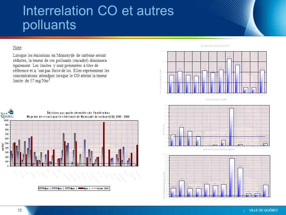 15 VILLE DE QUÉBEC Interrelation CO et autres polluants Note: Lorsque les émissions en Monoxyde de carbone seront réduites, la teneur de ces polluants