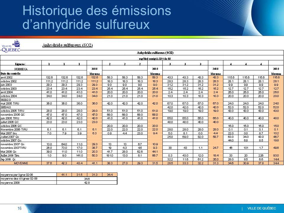 16 VILLE DE QUÉBEC Historique des émissions d'anhydride sulfureux