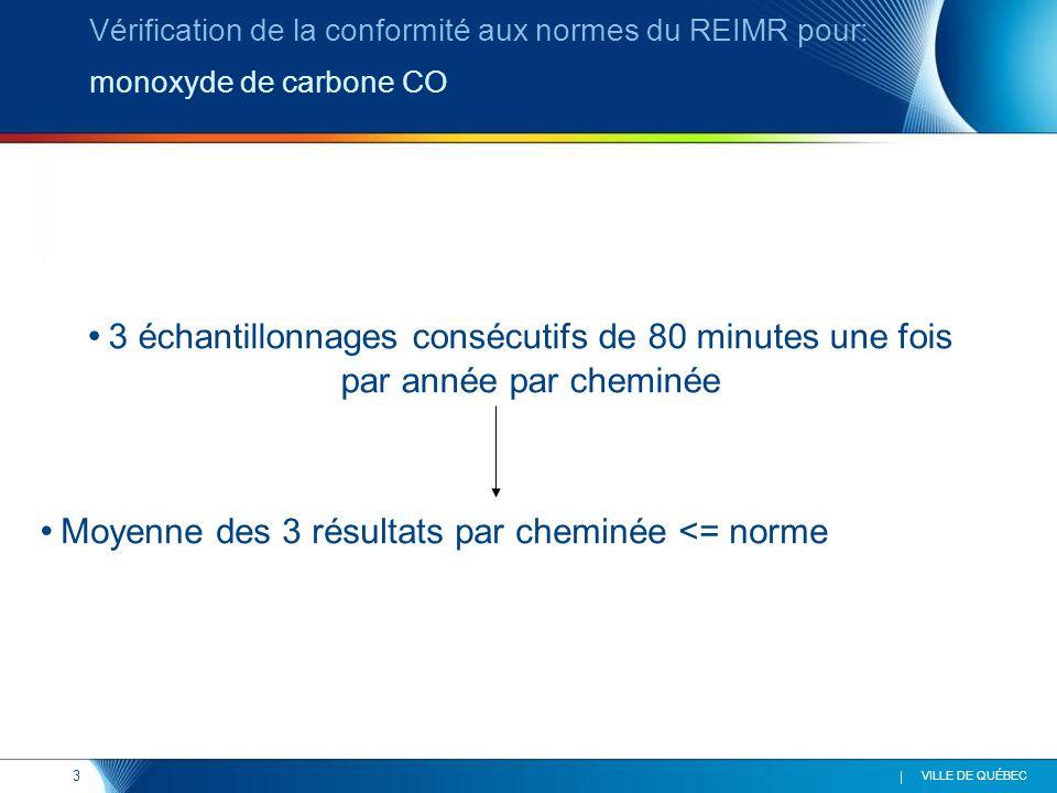 3 VILLE DE QUÉBEC 3 échantillonnages consécutifs de 80 minutes une fois par année par cheminée Vérification de la conformité aux normes du REIMR pour: monoxyde de carbone CO Moyenne des 3 résultats par cheminée <= norme