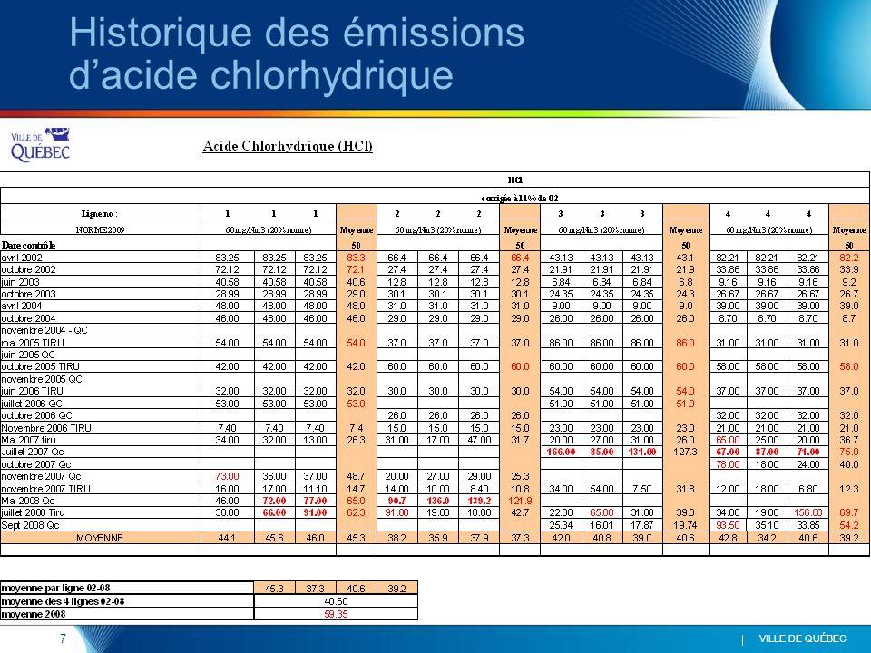 7 VILLE DE QUÉBEC Historique des émissions d'acide chlorhydrique