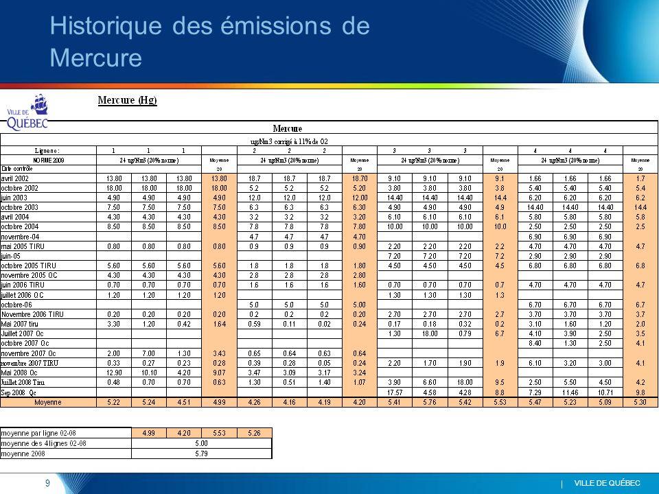 9 VILLE DE QUÉBEC Historique des émissions de Mercure