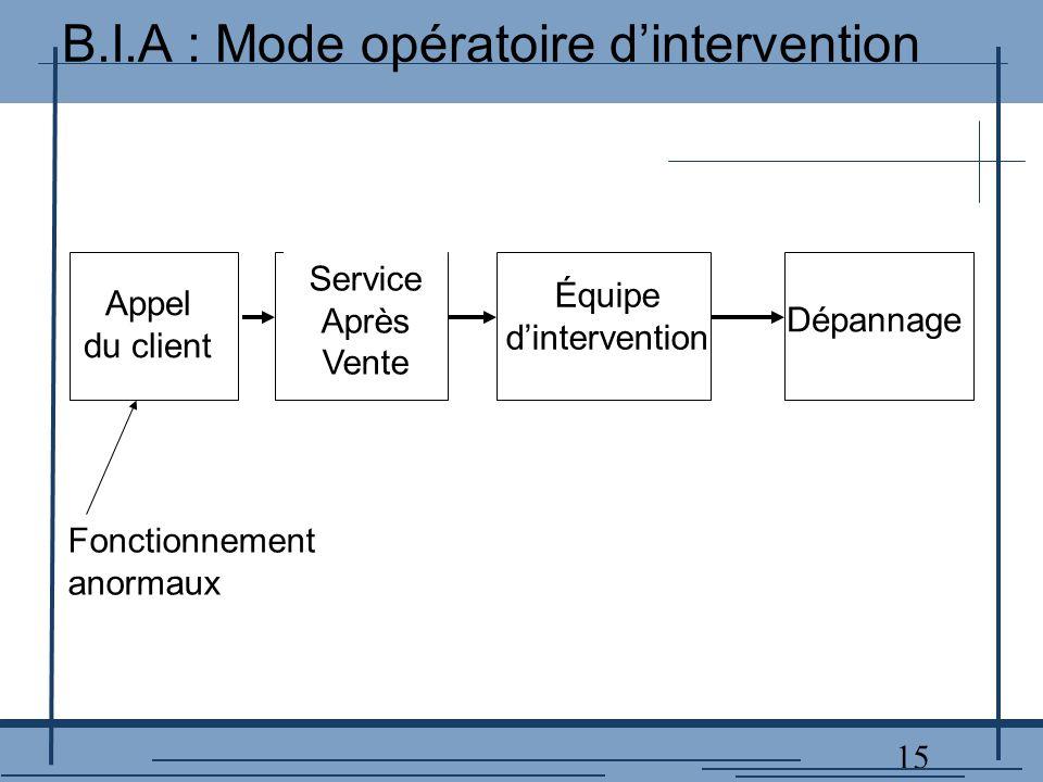15 Appel du client Service Après Vente Équipe d'intervention Dépannage Fonctionnement anormaux B.I.A : Mode opératoire d'intervention