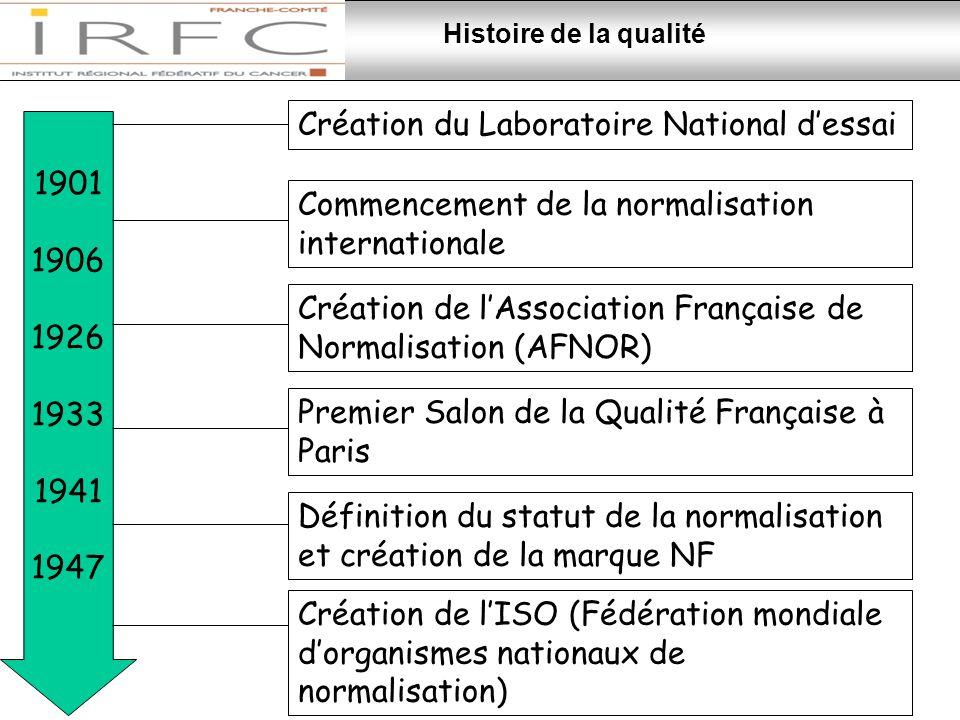 Création de l'ISO (Fédération mondiale d'organismes nationaux de normalisation) 1901 1906 1926 1933 1941 1947 Création du Laboratoire National d'essai