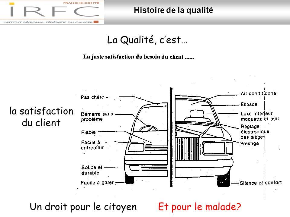 La Qualité, c'est… la satisfaction du client Histoire de la qualité Un droit pour le citoyenEt pour le malade?