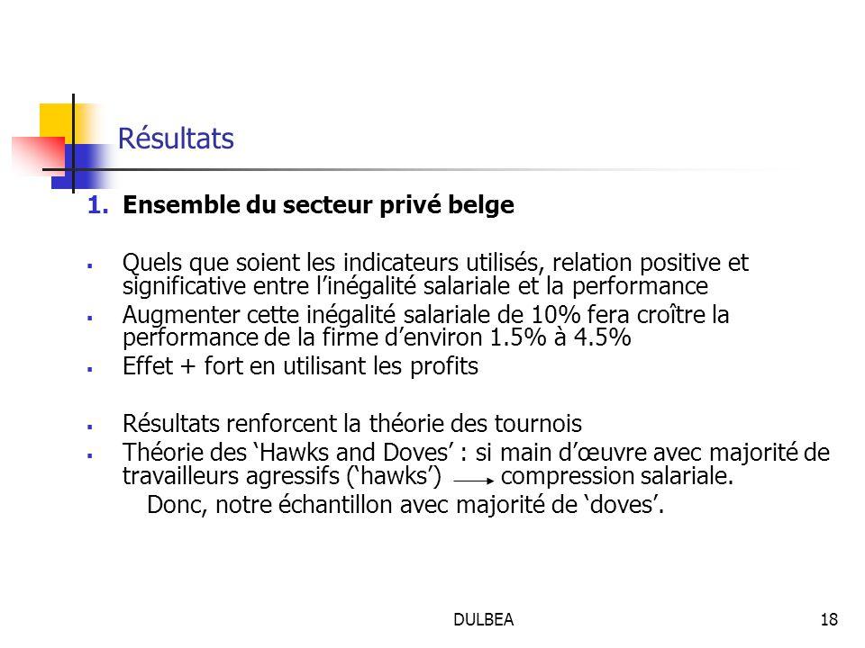 DULBEA18 Résultats 1.Ensemble du secteur privé belge  Quels que soient les indicateurs utilisés, relation positive et significative entre l'inégalité salariale et la performance  Augmenter cette inégalité salariale de 10% fera croître la performance de la firme d'environ 1.5% à 4.5%  Effet + fort en utilisant les profits  Résultats renforcent la théorie des tournois  Théorie des 'Hawks and Doves' : si main d'œuvre avec majorité de travailleurs agressifs ('hawks') compression salariale.