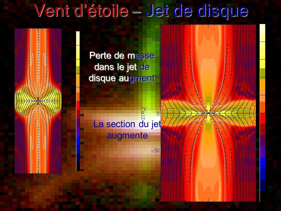 Vent d'étoile – Jet de disque La section du jet augmente Perte de masse dans le jet de disque augment