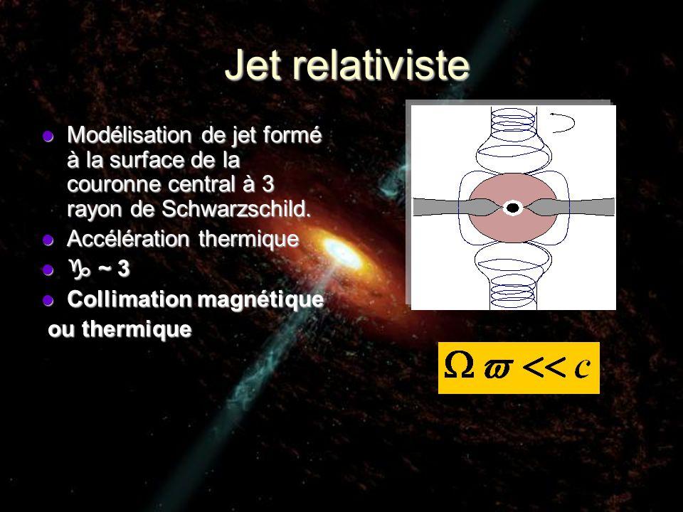 Jet relativiste Jet relativiste Modélisation de jet formé à la surface de la couronne central à 3 rayon de Schwarzschild. Modélisation de jet formé à