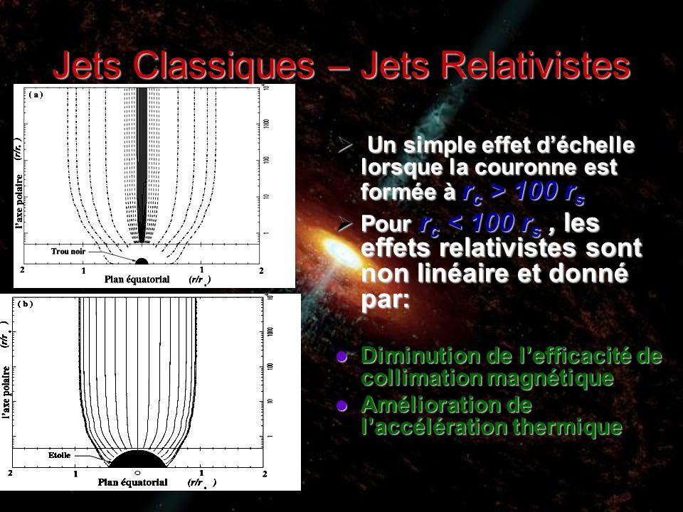 Jets Classiques – Jets Relativistes  Un simple effet d'échelle lorsque la couronne est formée à r c > 100 r s  Pour r c < 100 r s, les effets relativistes sont non linéaire et donné par: Diminution de l'efficacité de collimation magnétique Diminution de l'efficacité de collimation magnétique Amélioration de l'accélération thermique Amélioration de l'accélération thermique