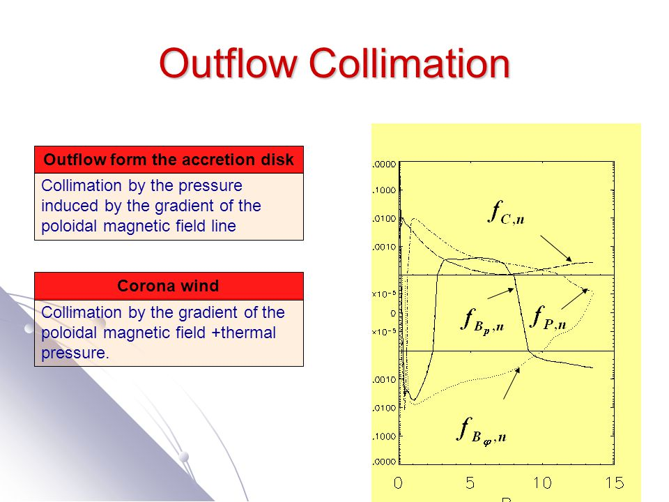 Outflow Collimation Collimation by the pressure induced by the gradient of the poloidal magnetic field line Outflow form the accretion disk Collimatio