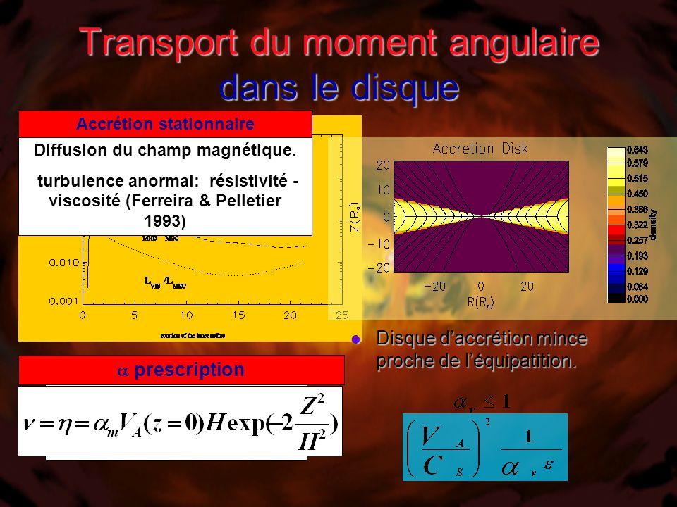 Transport du moment angulaire dans le disque Disque d'accrétion mince proche de l'équipatition.
