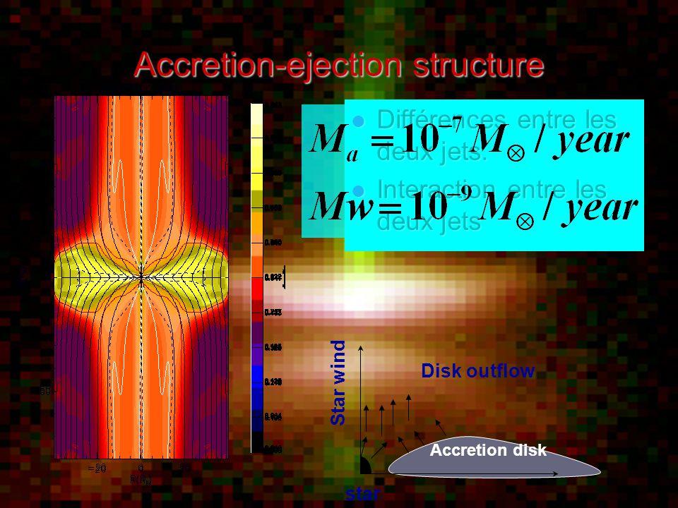 Accretion-ejection structure Différences entre les deux jets.