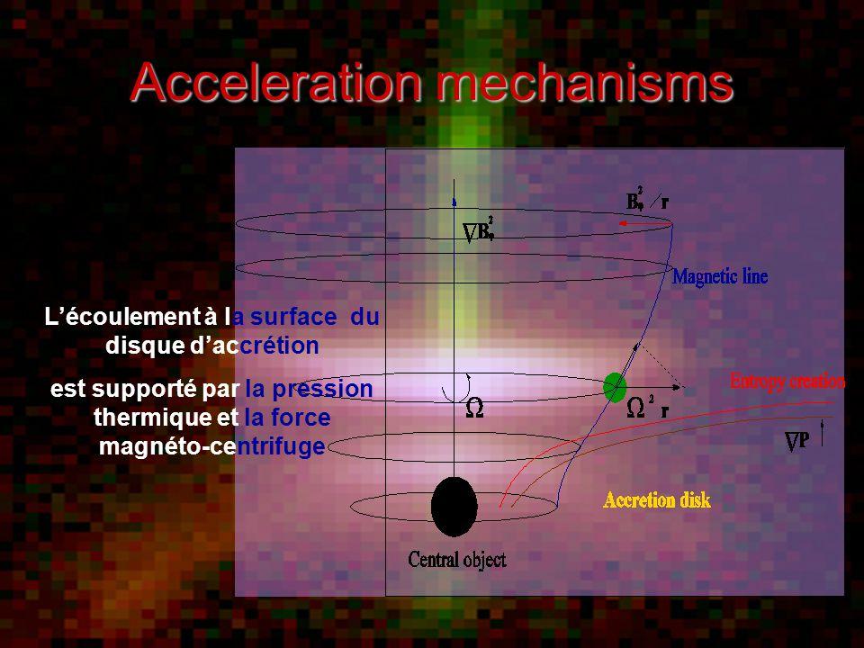 Acceleration mechanisms L'écoulement à la surface du disque d'accrétion est supporté par la pression thermique et la force magnéto-centrifuge