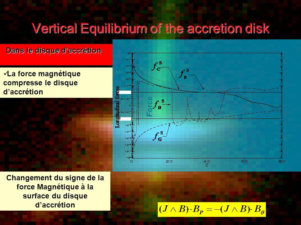 Vertical Equilibrium of the accretion disk Dans le disque d'accrétion Dans le disque d'accrétion La force magnétique compresse le disque d'accrétion Force Changement du signe de la force Magnétique à la surface du disque d'accrétion