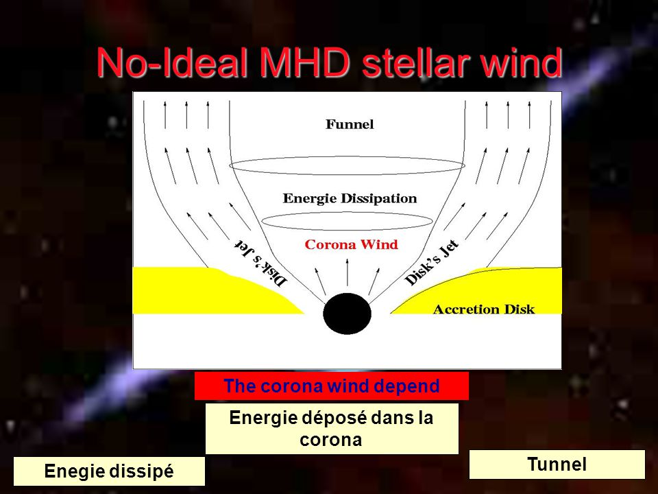 Motivation : Particles Acceleration astrophysics flows Jet from Young starJet from AGN Scale : Parsec Velocity ~ c Magnetic field ~ 10 4 Gauss energy of particles : 1 GeV Scale : AU Velocity ~400km/s Magnetic field 10 3 Gauss Times scale: Low Mass: 10 7 years Intermediate Mass: 10 4 years Accretion disk Large scale magnetic field