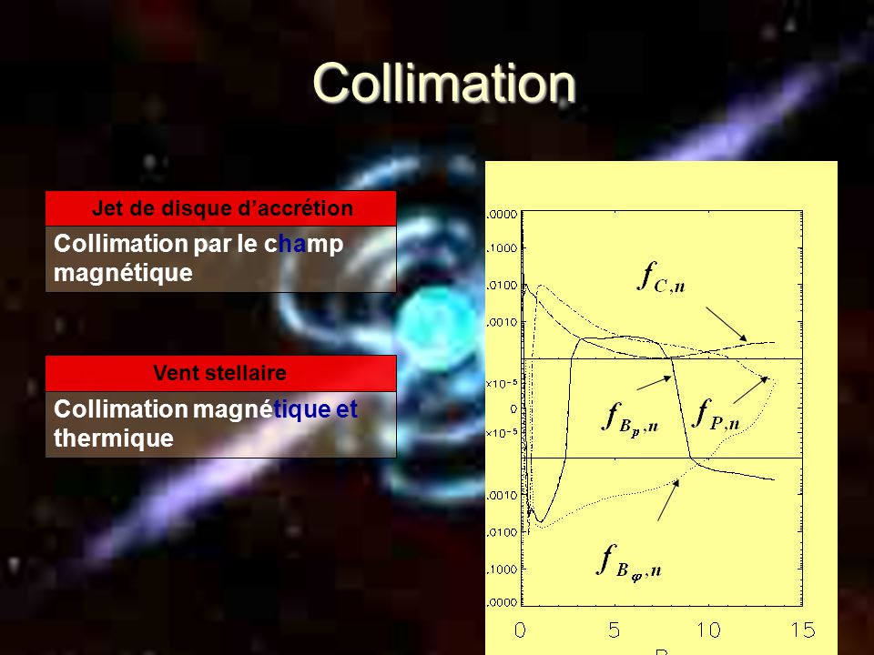 Large Scale Magnetic field Condition for jet launching from the accretion disk is B^2 /  ~P.