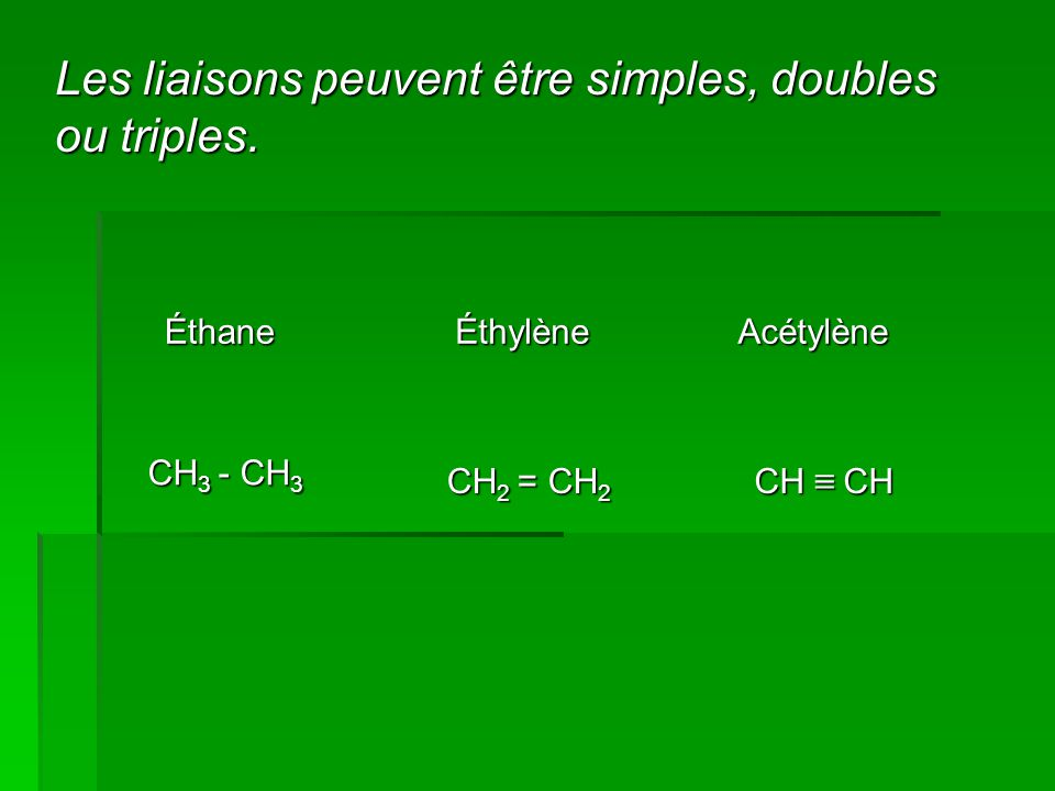 Les liaisons peuvent être simples, doubles ou triples. ÉthaneÉthylèneAcétylène CH 3 - CH 3 CH 2 = CH 2 CH ≡ CH