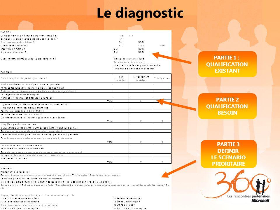 Le diagnostic PARTIE 1 : QUALIFICATION EXISTANT PARTIE 2 QUALIFICATION BESOIN PARTIE 3 DEFINIR LE SCENARIO PRIORITAIRE