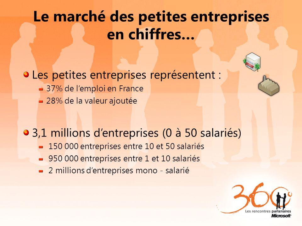 Le marché des petites entreprises en chiffres… Les petites entreprises représentent : 37% de l'emploi en France 28% de la valeur ajoutée 3,1 millions d'entreprises (0 à 50 salariés) 150 000 entreprises entre 10 et 50 salariés 950 000 entreprises entre 1 et 10 salariés 2 millions d'entreprises mono - salarié