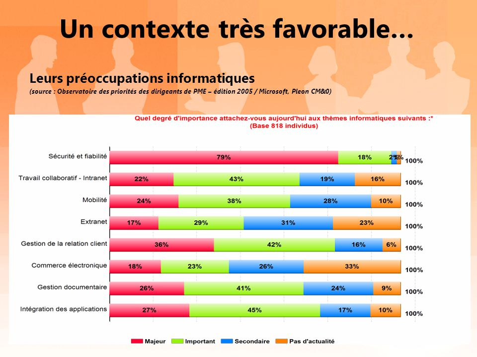 Le diagnostic PARTIE 1 : QUALIFICATION EXISTANT PARTIE 2 QUALIFICATION BESOIN PARTIE 3 DEFINIR LE SCENARIO PRIORITAIRE