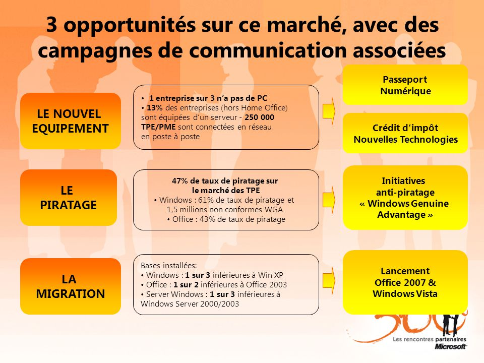 3 opportunités sur ce marché, avec des campagnes de communication associées LE NOUVEL EQUIPEMENT 1 entreprise sur 3 n'a pas de PC 13% des entreprises (hors Home Office) sont équipées d'un serveur - 250 000 TPE/PME sont connectées en réseau en poste à poste Passeport Numérique LA MIGRATION Bases installées: Windows : 1 sur 3 inférieures à Win XP Office : 1 sur 2 inférieures à Office 2003 Server Windows : 1 sur 3 inférieures à Windows Server 2000/2003 Lancement Office 2007 & Windows Vista LE PIRATAGE 47% de taux de piratage sur le marché des TPE Windows : 61% de taux de piratage et 1,5 millions non conformes WGA Office : 43% de taux de piratage Initiatives anti-piratage « Windows Genuine Advantage » Crédit d'impôt Nouvelles Technologies À partir du 7 novembre