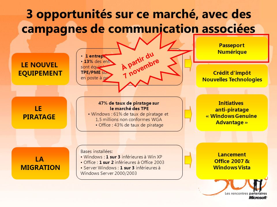 3 opportunités sur ce marché, avec des campagnes de communication associées LE NOUVEL EQUIPEMENT 1 entreprise sur 3 n'a pas de PC 13% des entreprises (hors Home Office) sont équipées d'un serveur - 250 000 TPE/PME sont connectées en réseau en poste à poste Passeport Numérique LA MIGRATION Bases installées: Windows : 1 sur 3 inférieures à Win XP Office : 1 sur 2 inférieures à Office 2003 Server Windows : 1 sur 3 inférieures à Windows Server 2000/2003 Lancement Office 2007 & Windows Vista LE PIRATAGE 47% de taux de piratage sur le marché des TPE Windows : 61% de taux de piratage et 1,5 millions non conformes WGA Office : 43% de taux de piratage Initiatives anti-piratage « Windows Genuine Advantage » Crédit d'impôt Nouvelles Technologies Octobre - Novembre