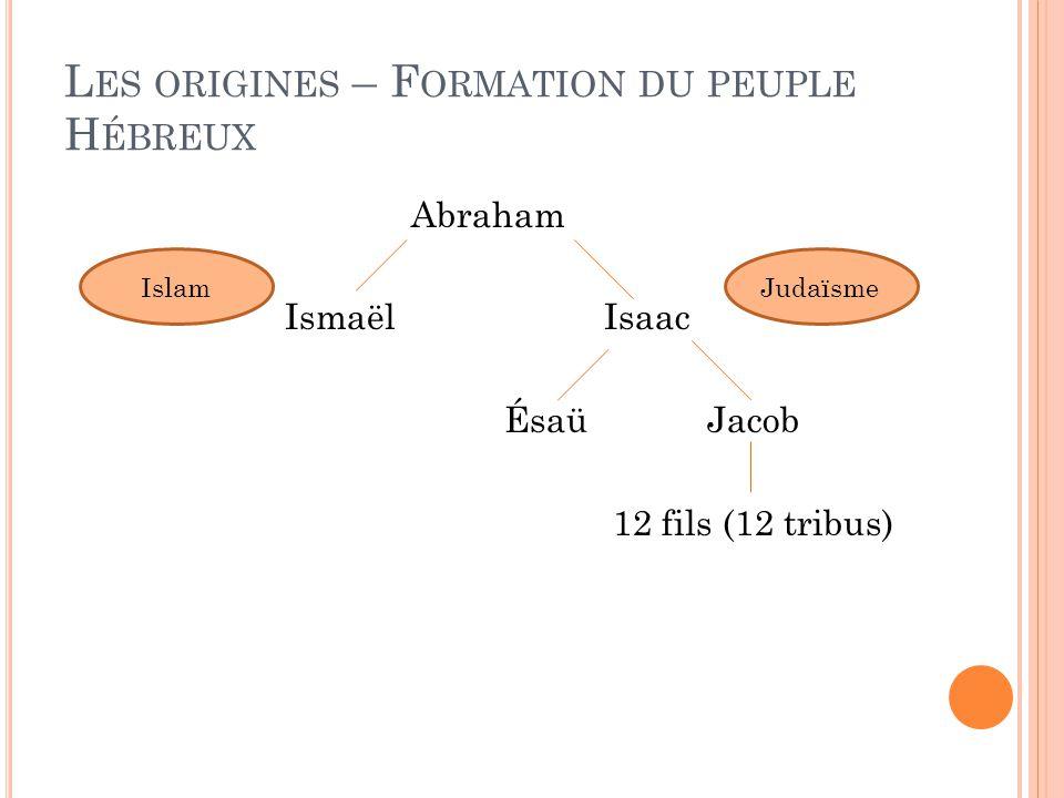 L ES ORIGINES – F ORMATION DU PEUPLE H ÉBREUX Abraham IsmaëlIsaac ÉsaüJacob 12 fils (12 tribus) IslamJudaïsme