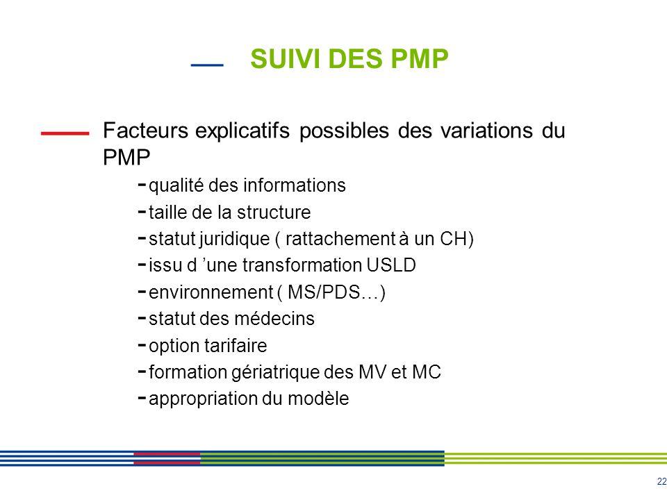 22 SUIVI DES PMP Facteurs explicatifs possibles des variations du PMP - qualité des informations - taille de la structure - statut juridique ( rattach